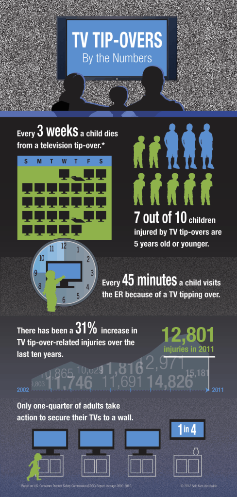 TV TIPOVER SAFETY INFOGRAPHIC